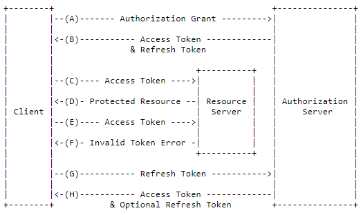 Secure your Spring REST API using OAuth2 - Rayfocus